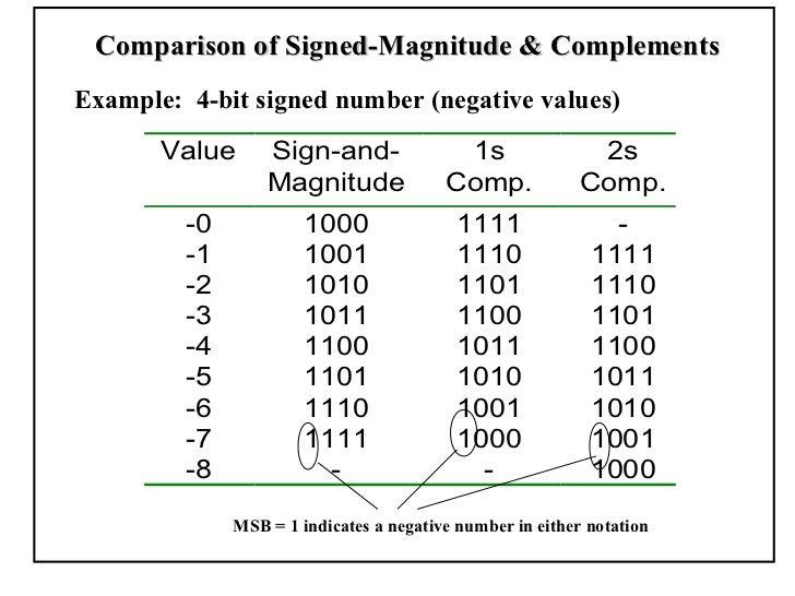 binary signed magnitude calculator