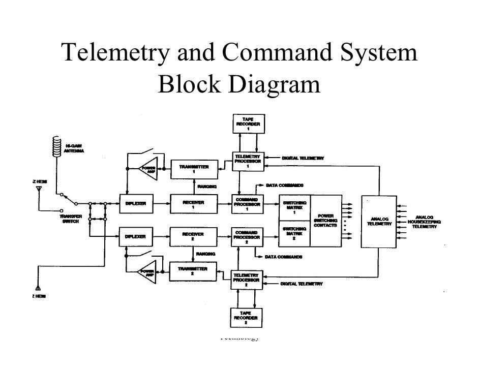 l20 satellitettc pdf rh slideshare net Casy CTT CSS Block Diagram