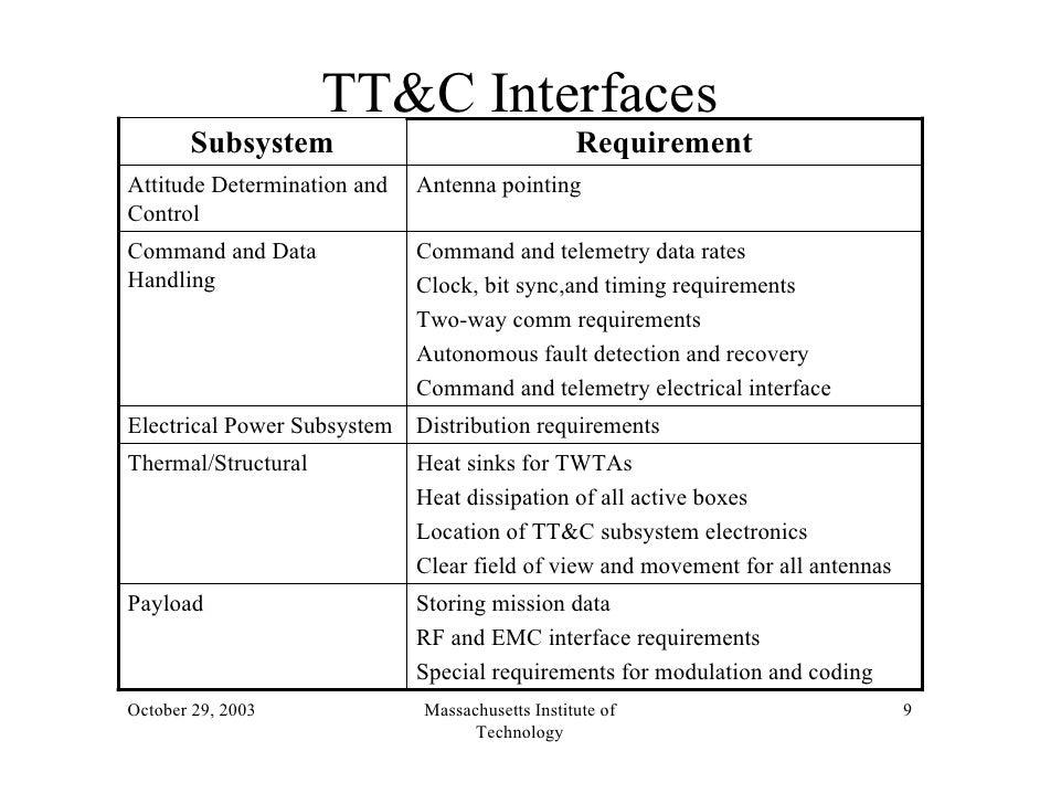 l20 satellitettc pdf rh slideshare net