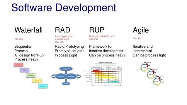 L22 architecture and agile for Waterfall application development