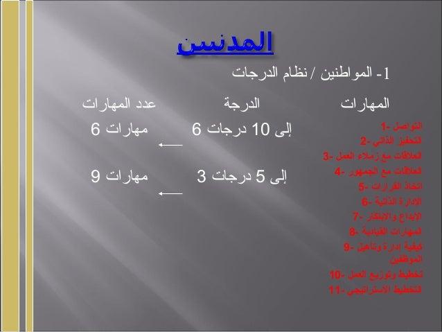 1الدرجات نظام / المواطنين - المهارات عدد الدرجة المهارات 6 مهارات 9 مهارات 6 إلى10درجات 3 إلى5درج...