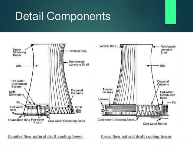 N Atural Cooling Tower
