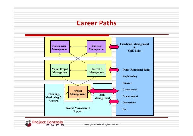 controlling in management mmu career fair Find this pin and more on journey infographics by  change management models management styles career path step by  on controlling costs.