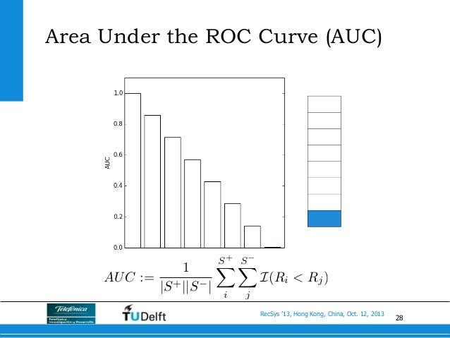 28 RecSys '13, Hong Kong, China, Oct. 12, 2013 Area Under the ROC Curve (AUC) AUC := 1 |S+||S | S+ X i SX j I(Ri < Rj)
