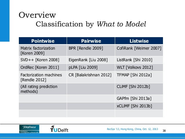 38 RecSys '13, Hong Kong, China, Oct. 12, 2013 Overview Classification by What to Model Pointwise Pairwise Listwise Matrix...