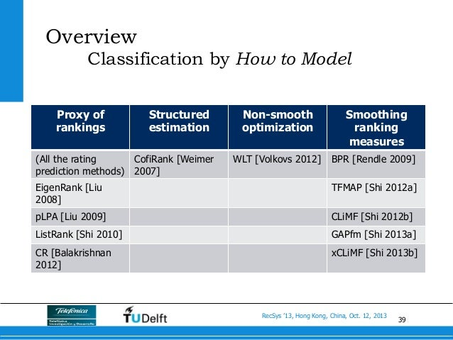 39 RecSys '13, Hong Kong, China, Oct. 12, 2013 Overview Classification by How to Model Proxy of rankings Structured estima...