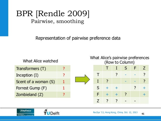46 RecSys '13, Hong Kong, China, Oct. 12, 2013 Representation of pairwise preference data Transformers (T) ? Inception (I)...
