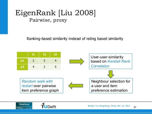 47 RecSys '13, Hong Kong, China, Oct. 12, 2013 EigenRank [Liu 2008] Pairwise, proxy Ranking-based similarity instead of ra...