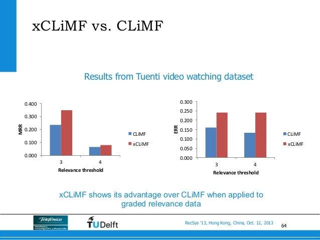 64 RecSys '13, Hong Kong, China, Oct. 12, 2013 xCLiMF vs. CLiMF 0.000   0.100   0.200   0.300   0.400   3   4...