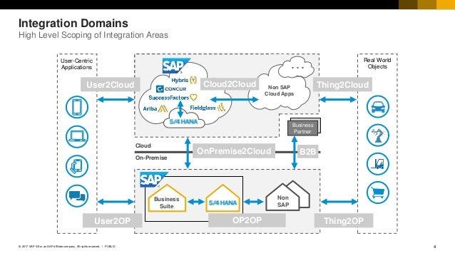 SAP Cloud Platform Integration L2 Deck 2017Q4