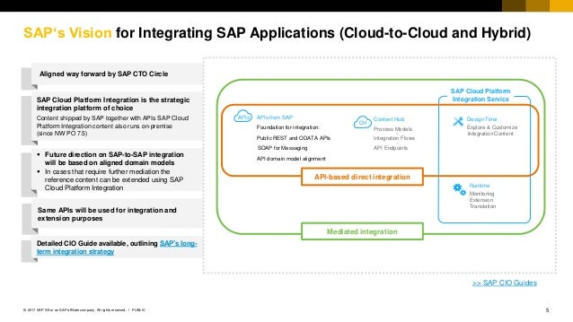 SAP Cloud Platform Integration L2 Deck 2017Q4