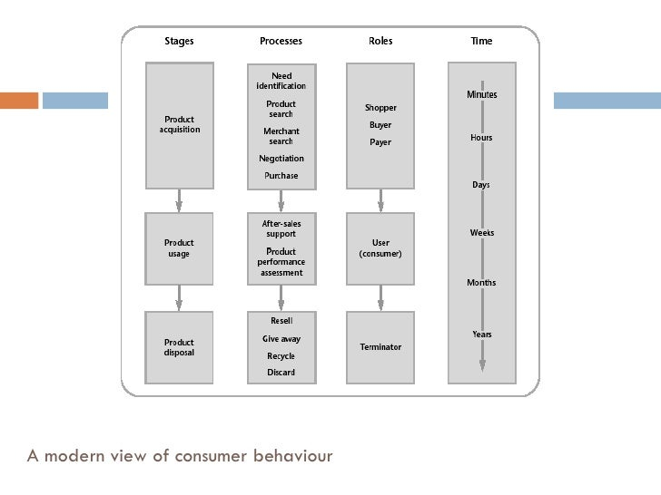 consumer behaviour of burberry Essays - largest database of quality sample essays and research papers on burberry consumer behavior.