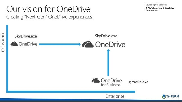 OneDrive for Business: Much More Than a File Share
