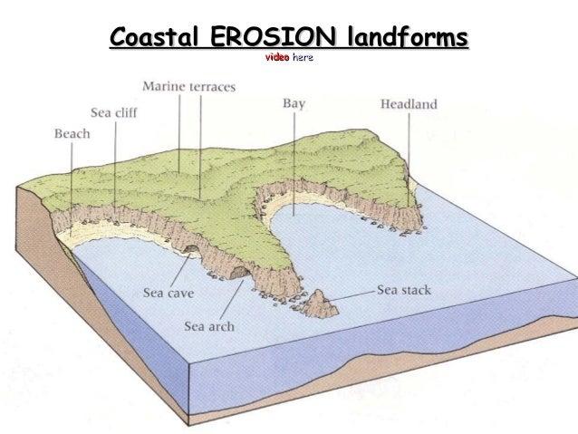 l3 ap landofrms of coastal erosion
