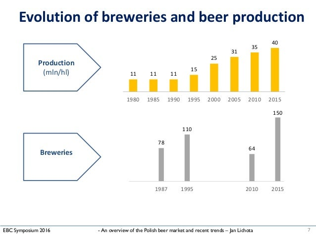 beer industry trends 2018-6-8 let's take a leap into the beer trends of 2017 boring beer programs kill bars  tags: beer, beer trends, beverage industry trends share this entry share on.