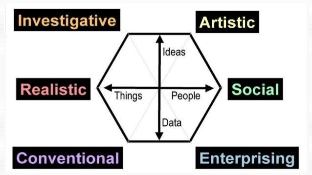 اثانيا:الشخصية اإلختبارات الشخصية نمط الميول الذكاء نوع الموهبة اختبارMBTI الشخصية نمط لتحديد