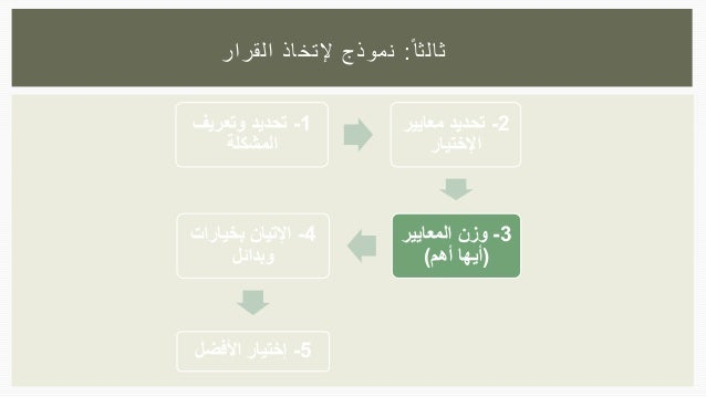 1-وتعريف تحديد المشكلة 2-معايي تحديدر اإلختيار 3-المعايير وزن (أهم أيها) 4-بخيارات اإلتيان وبدا...