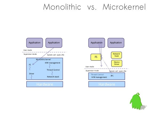L4 Microkernel :: Design Overview