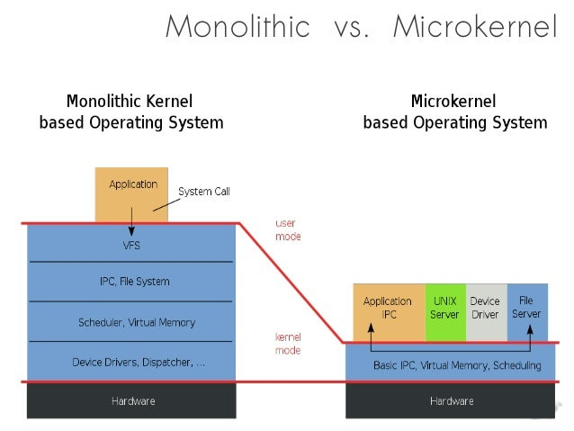 Microkernel Architecture Pattern & Applying it to Software Systems ...