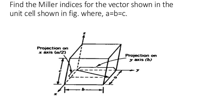 Miller Indices For Crystallography Planes