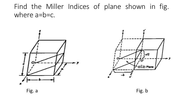 how to draw miller indices planes