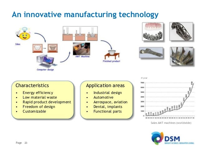 history and impact of additive manufacturing Since the introduction of 3d printing (additive manufacturing) in the 1980s, the benefits of producing small quantities of complex parts fast is well understood among manufacturing circles despite this, the industry is just beginning to understand exactly how transformative the technology will be to the future of manufacturing.