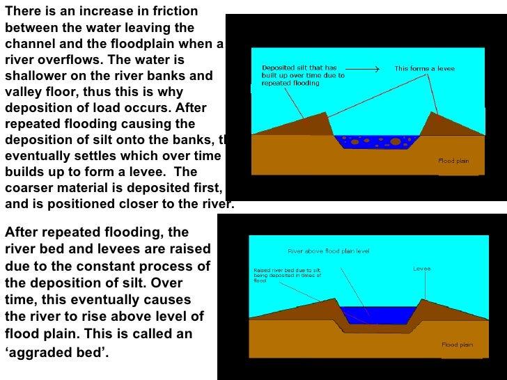 how to build on a floodplain