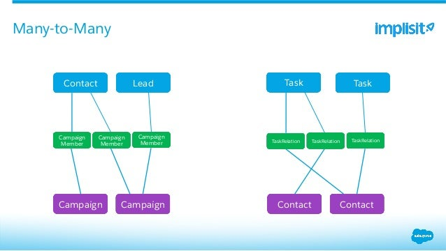 lookup and master detail relationship in salesforce example of campaign