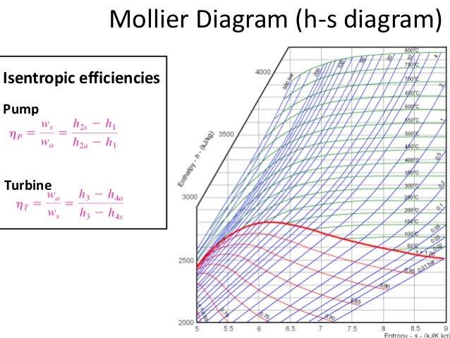 Mollier diagram power plant wiring diagram combustion equipment power cycles rh slideshare net mollier diagram pdf mollier diagram steam tables keyboard keysfo Gallery