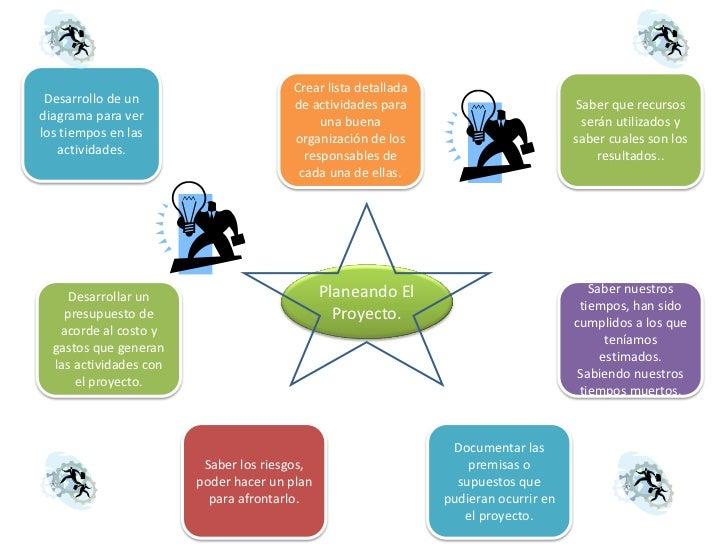 Crear lista detallada Desarrollo de un                      de actividades para                           Saber que recurs...