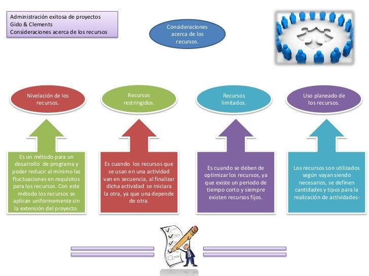 Administración exitosa de proyectosGido & Clements                                               ConsideracionesConsiderac...