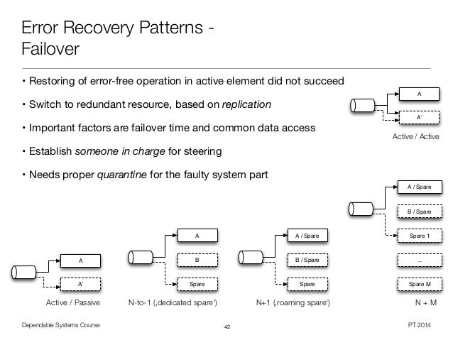 dependable systems fault tolerance patterns 4 16