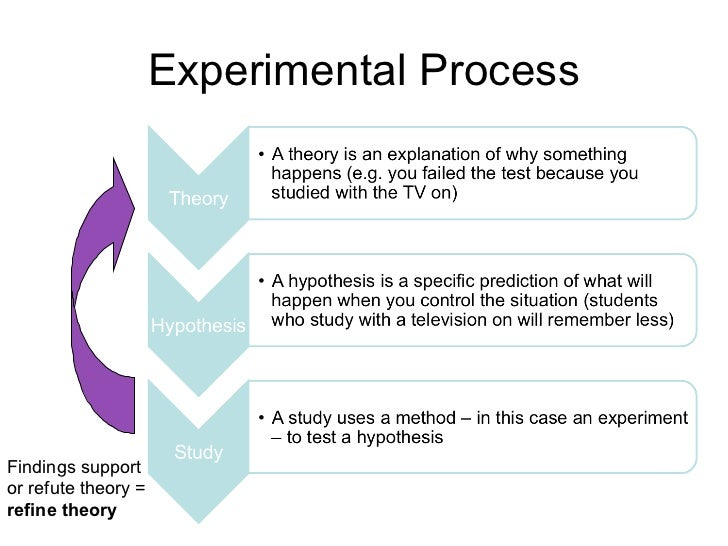 Experimental ProcessFindings supportor refute theory =refine theory
