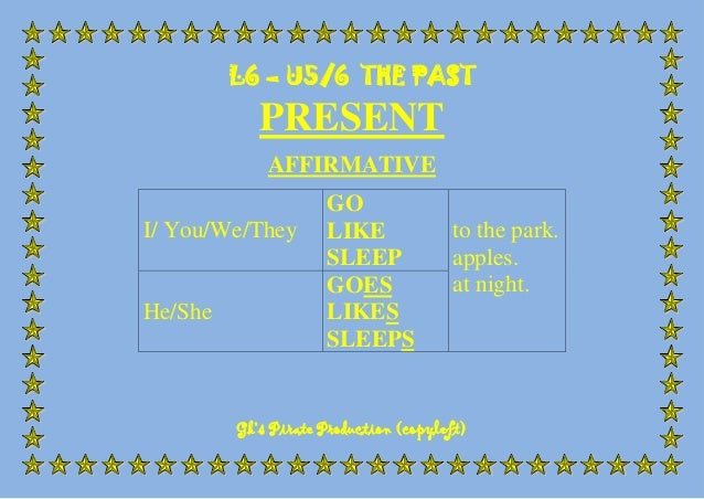 L6 – U5/6 THE PAST  PRESENT AFFIRMATIVE I/ You/We/They  He/She  GO LIKE SLEEP GOES LIKES SLEEPS  to the park. apples. at n...