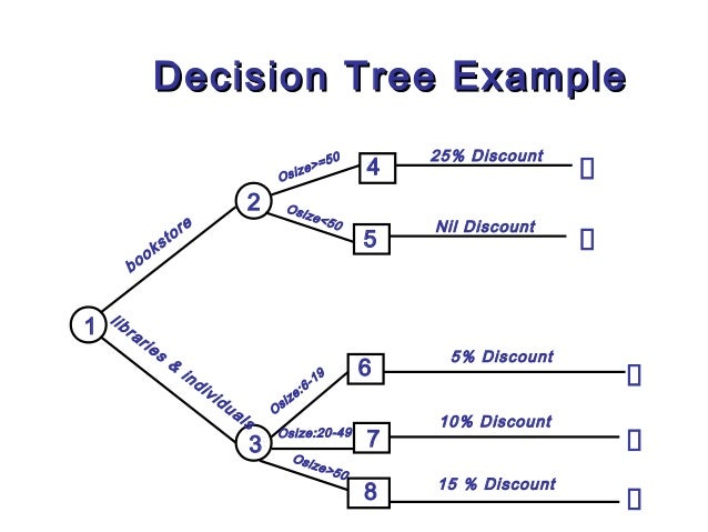 l7 decision tree amp table