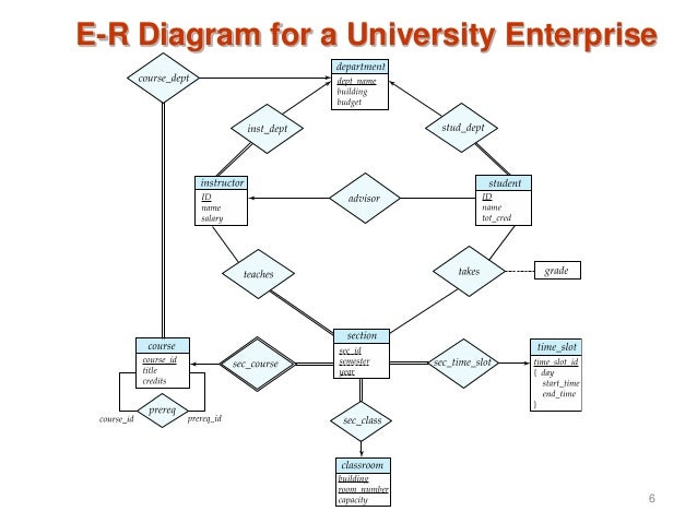 Entity relationship diagram for university information of wiring l7 er2 rh slideshare net entity relationship diagram example university entity relationship diagram visio ccuart Gallery