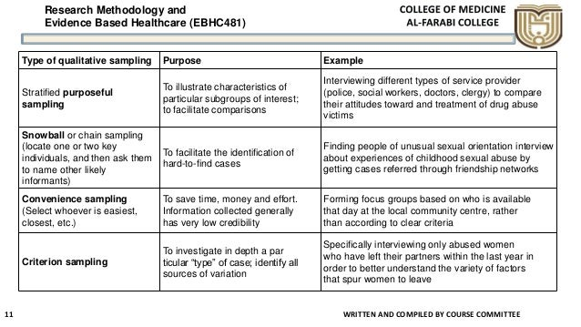 Research Methodology and Evidence Based Healthcare (EBHC481) Type of qualitative sampling Purpose Example Stratified purpo...
