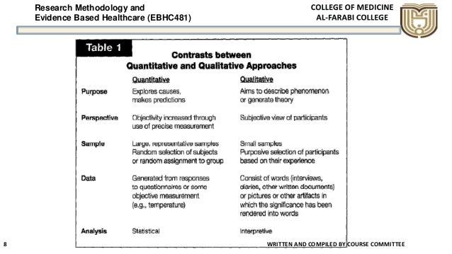 Research Methodology and Evidence Based Healthcare (EBHC481) WRITTEN AND COMPILED BY COURSE COMMITTEE 8