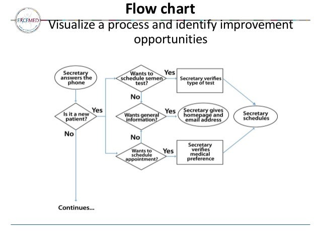 what are the benefits of qms for a fertility centre and how do we mea on DPD Flow Diagram for flow chart visualize a process at Data Flow Diagram