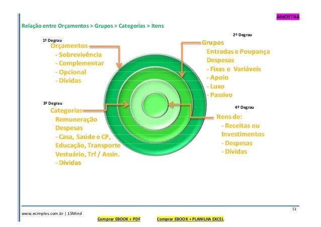 AMOSTRA www.ecimples.com.br   15Mind Comprar EBOOK + PDF Comprar EBOOK + PLANILHA EXCEL 51 Relação entre Orçamentos > Grup...
