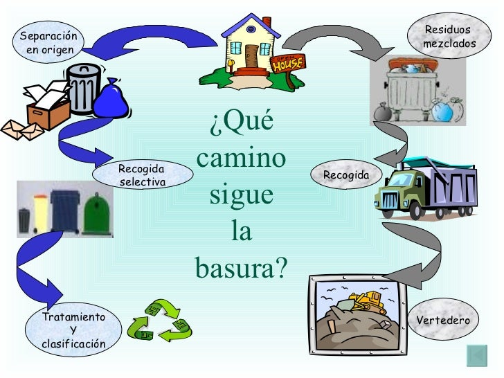 La Basura Reciclaje