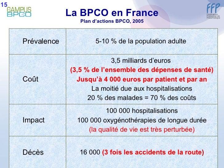 La BPCO en France Plan d'actions BPCO, 2005 15 <ul><ul><li>Prévalence </li></ul></ul>5-10 % de la population adulte  <ul><...