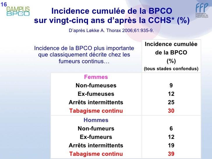 Incidence cumulée de la BPCO sur vingt-cinq ans d'après la CCHS* (%)   D'après Løkke A.  Thorax 2006;61:935-9.   Incidence...
