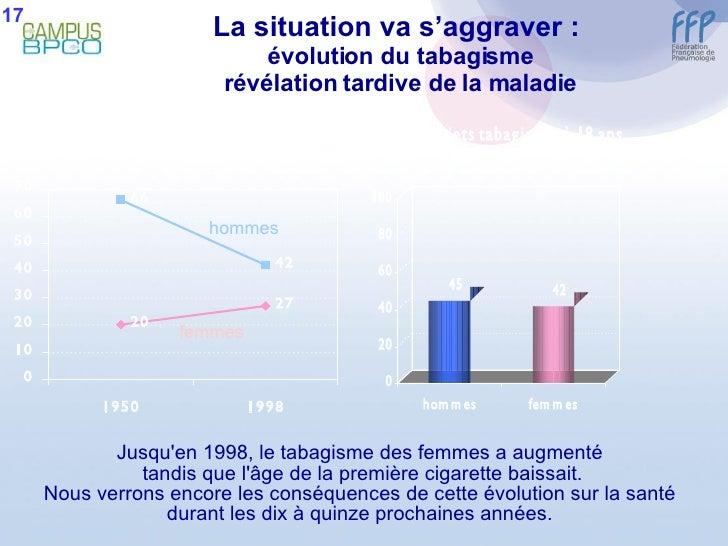 La situation va s'aggraver :  évolution du tabagisme révélation tardive de la maladie Jusqu'en 1998, le tabagisme des femm...
