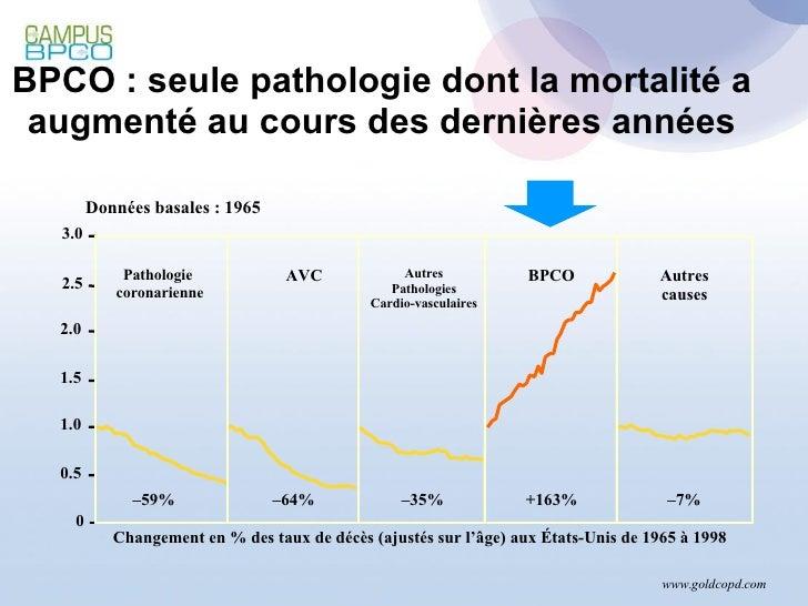 BPCO : seule pathologie dont la mortalité a augmenté au cours des dernières années www.goldcopd.com 3.0 Changement en % de...