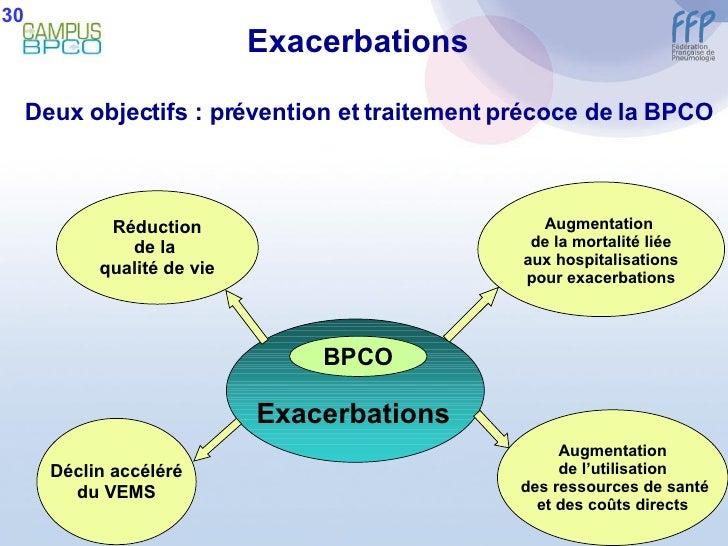 Réduction de la  qualité de vie Augmentation  de la mortalité liée aux hospitalisations pour exacerbations Augmentation de...