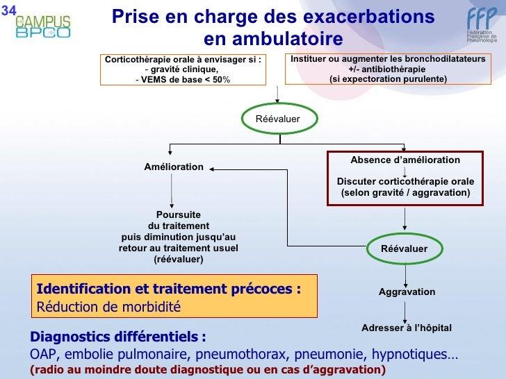 Prise en charge des exacerbations en ambulatoire Instituer ou augmenter les bronchodilatateurs +/- antibiothérapie  (si ex...
