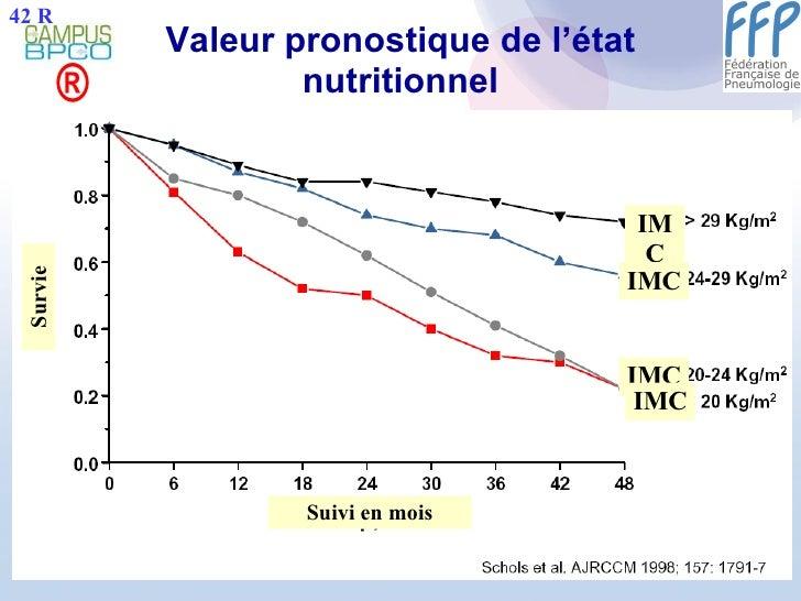 Valeur pronostique de l'état nutritionnel ® Suivi en mois Survie IMC IMC IMC IMC 42 R