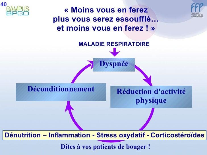 «Moins vous en ferez plus vous serez essoufflé… et moins vous en ferez !» MALADIE RESPIRATOIRE Dyspnée Réduction d'activ...