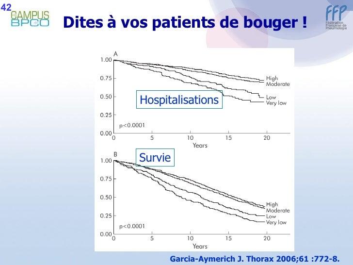 Dites à vos patients de bouger ! Garcia-Aymerich J. Thorax 2006;61 :772-8. 42 Hospitalisations Survie